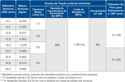 Tabela GG 50